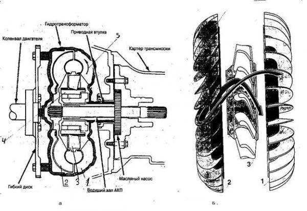 ремонт гидротрансорматора минск